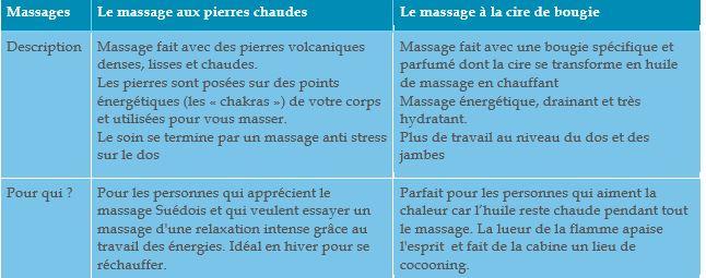 massage pierre chaude bougie